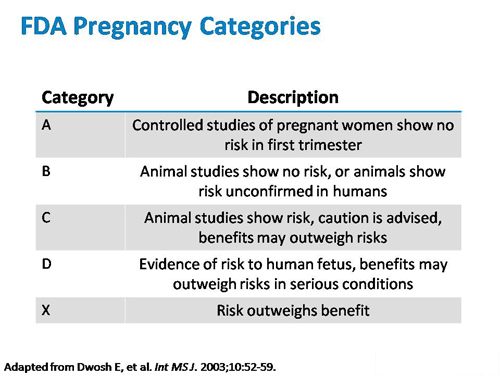 FDA Pregnancy Categories and Descriptions by Drug Safety Expert Witness